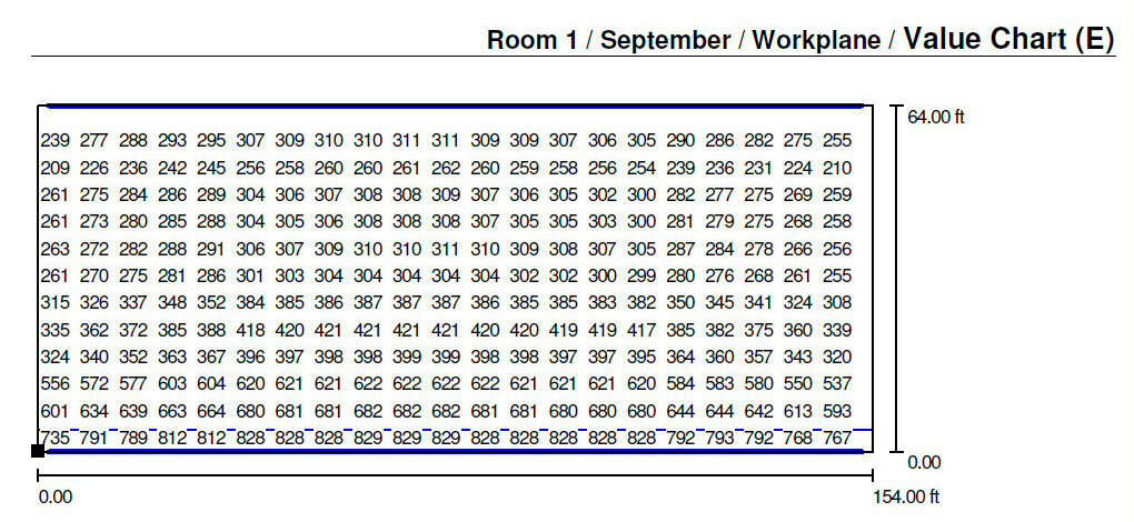 Levels at various preset intervals across the entire floor plan